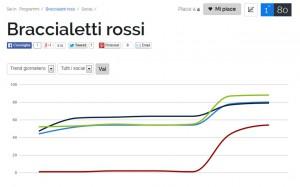 trend_braccialetti_rossi
