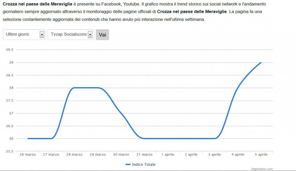 crozza_trend
