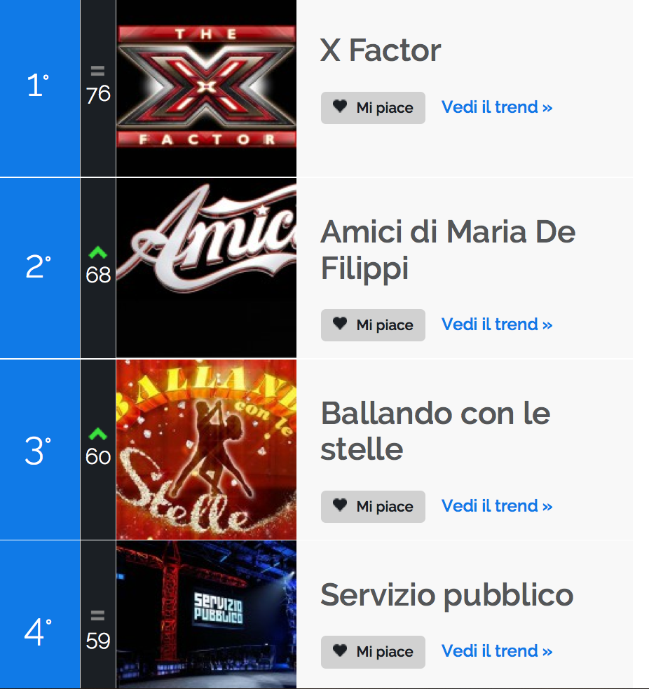 classifica_programmi_tvzap_socialscore