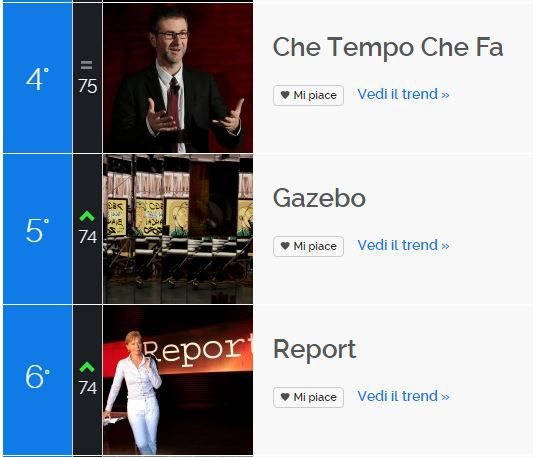 Ascolti Tv 17 maggio vince Il Sistema con il 19,46%