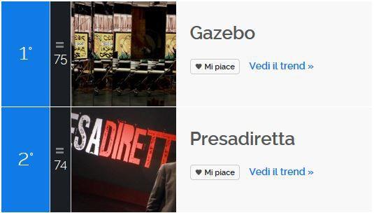 tvzap_socialscore