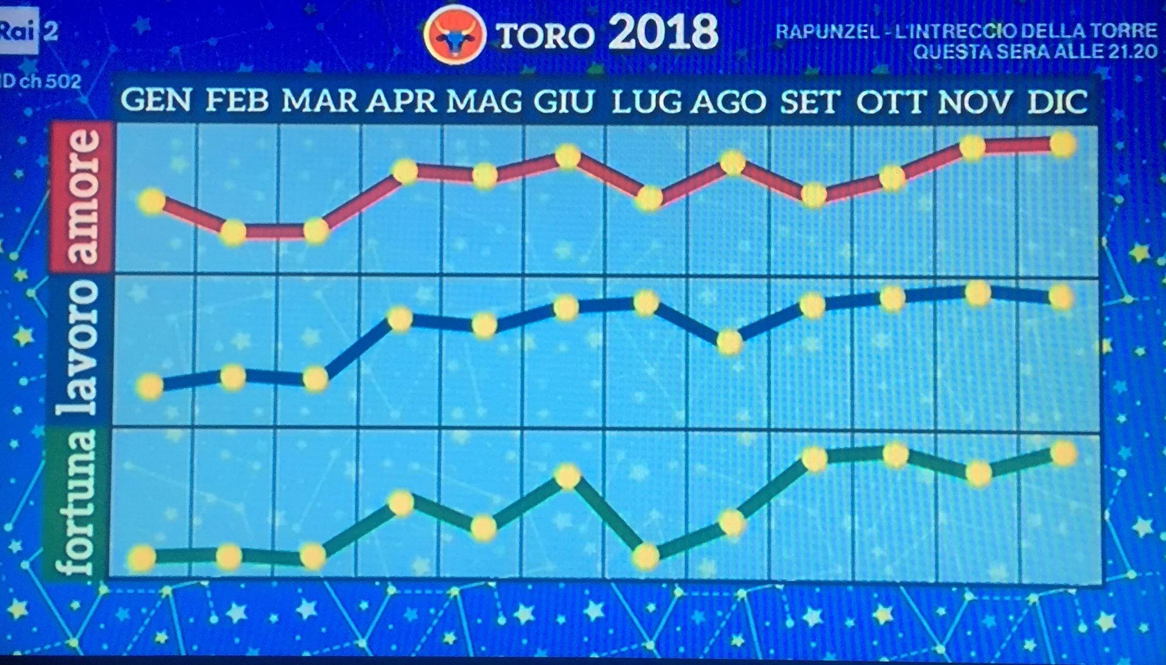 OROSCOPO 2018 di Paolo Fox: MESE PER MESE, SEGNO PER SEGNO