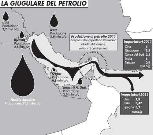 La giugulare del petrolio