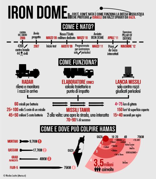 Contro i razzi da Gaza, Israele ha un Iron Dome