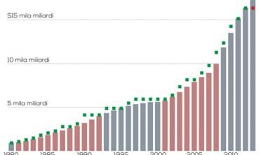 Shutdown e default, stallo all'americana