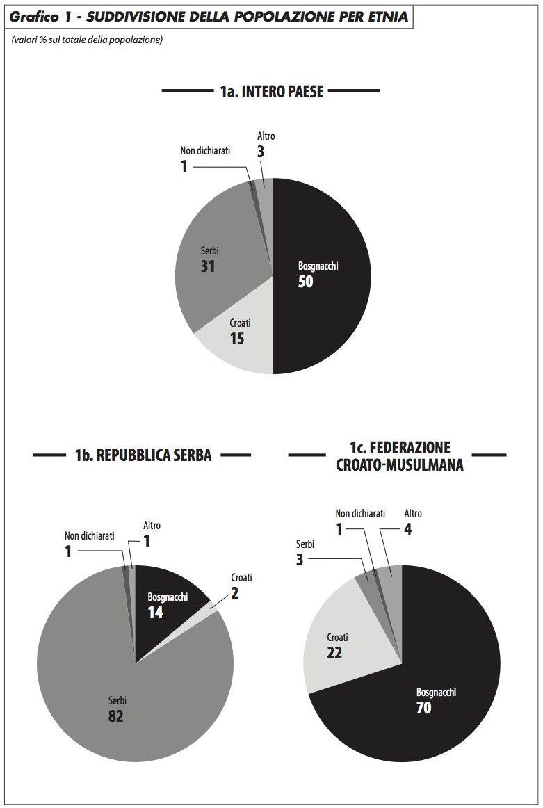 grafico1_popolazione_per_etnia_aleotti_0417