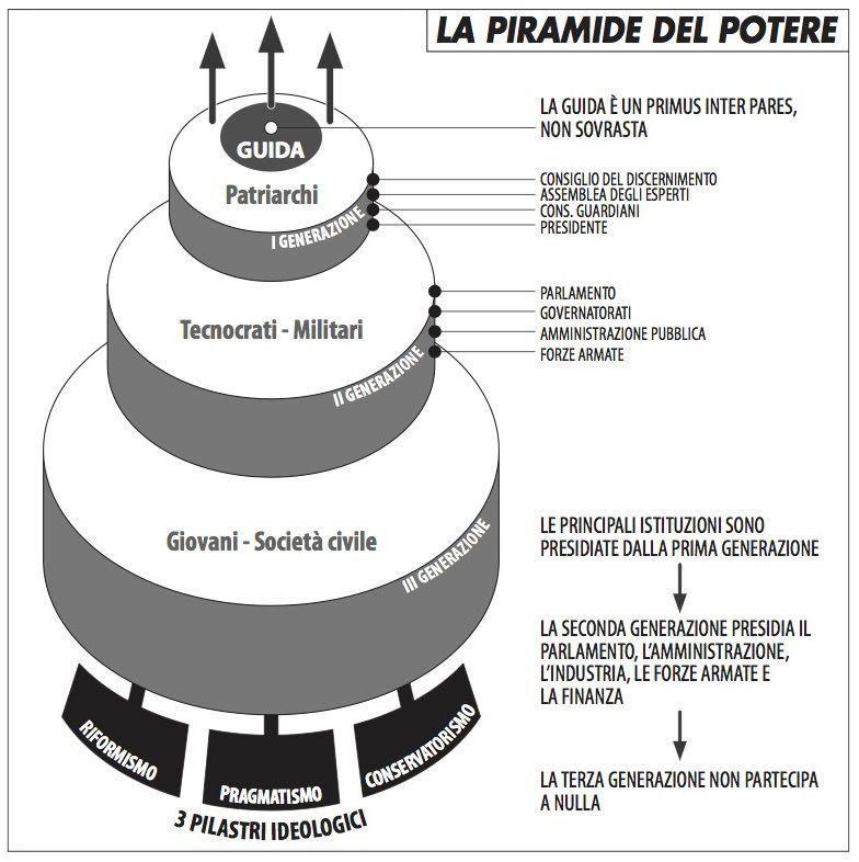 piramide_potere_iran_pedde_718