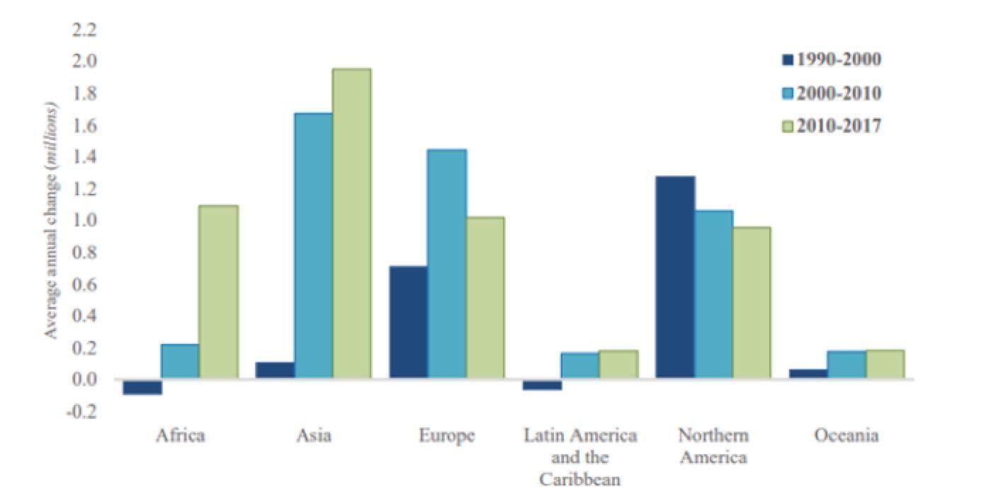 Figura 2 – Variazione media annua dello stock migratorio nelle regioni del mondo, 1990-2000, 2000-10 e 2010-17 (in milioni). Fonte: Nazioni Unite