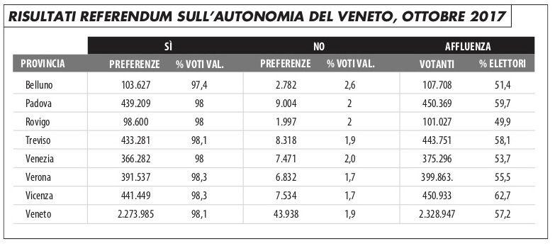 grafico_referendum_autonomia_veneto_2017_jori_219