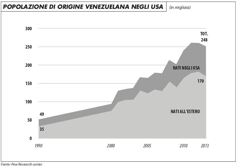 popolazione_origine_venezuelana_usa_maronta_319