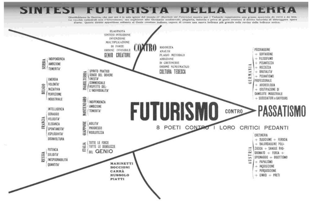 """F.T. Marinetti, C. Carrà, L. Russolo, U. Boccioni, U. Piatti, """"Sintesi futurista della guerra"""", volantino della Direzione del Movimento futurista, 20/9/1914"""