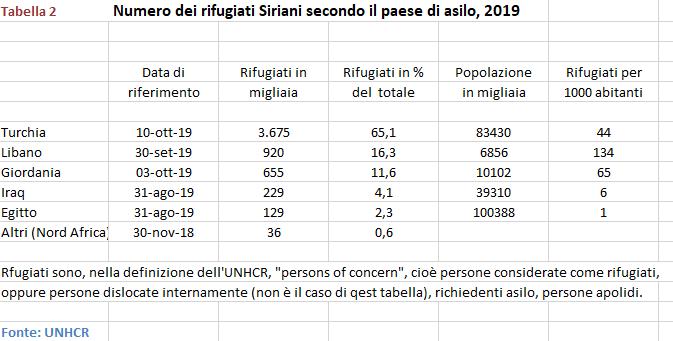 Tabella 2. Numero dei rifugiati siriani in base al paese d'asilo. Fonte: Unhcr