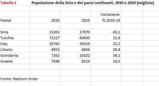La popolazione della Siria e dei paesi confinanti tra il 2010 e il 2019 a confronto. Fonte: Nazioni Unite.