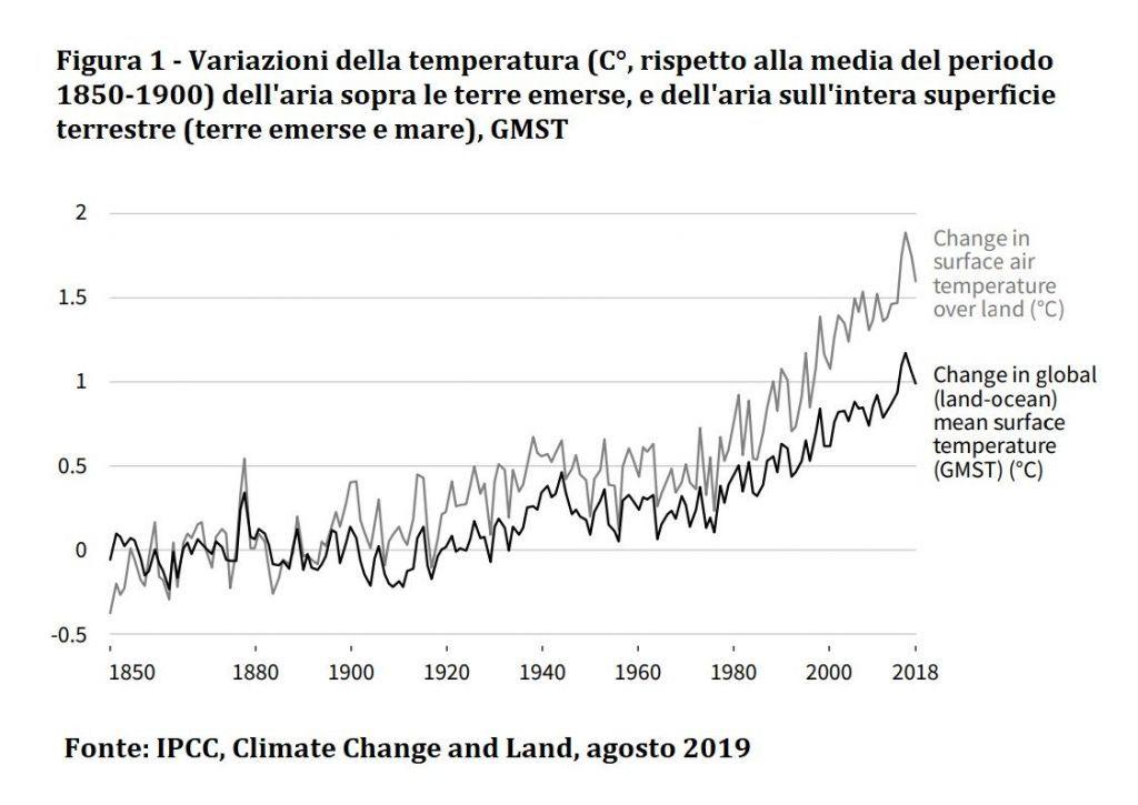 grafico_cambiamento_clima_agosto2019