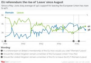 L'andamento dei sondaggi con il sorpasso del leave sul remain dopo il voto...