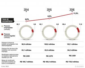 In due anni 5 milioni di persone hanno perso il lavoro (oglobo.br)