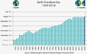 500px-Earth_Overshoot_Day_1969-2018