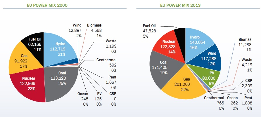 UE-power-mix