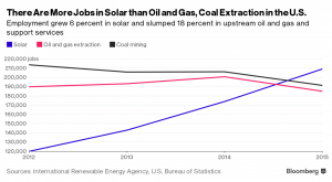 solar_versus_oil_and_gas_jobs