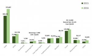 statistiche-laovor-energia-usa