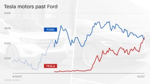 170403134526-tesla-ford-market-value-780x439