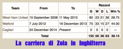 Tabella Zola
