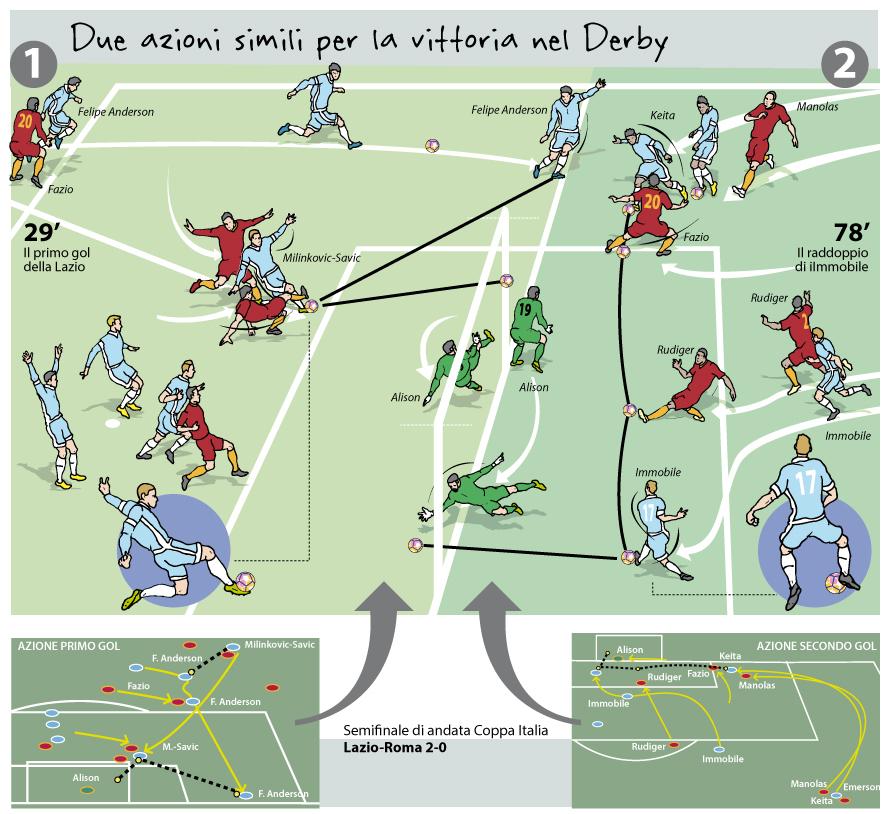 Lazio-Roma-2-0-Derby