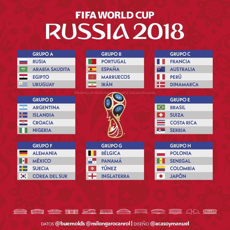 Tabellone Russia 2018