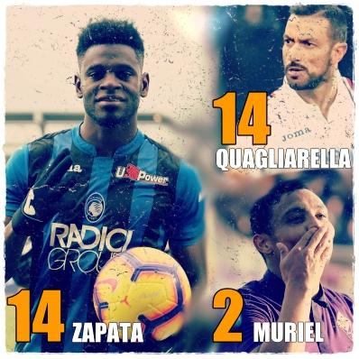 Zapata Quagliarella Muriel
