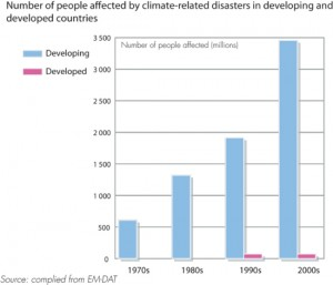 number-of-people-affected-by-climate-related-disasters-in-developing-and-developed-countries_001