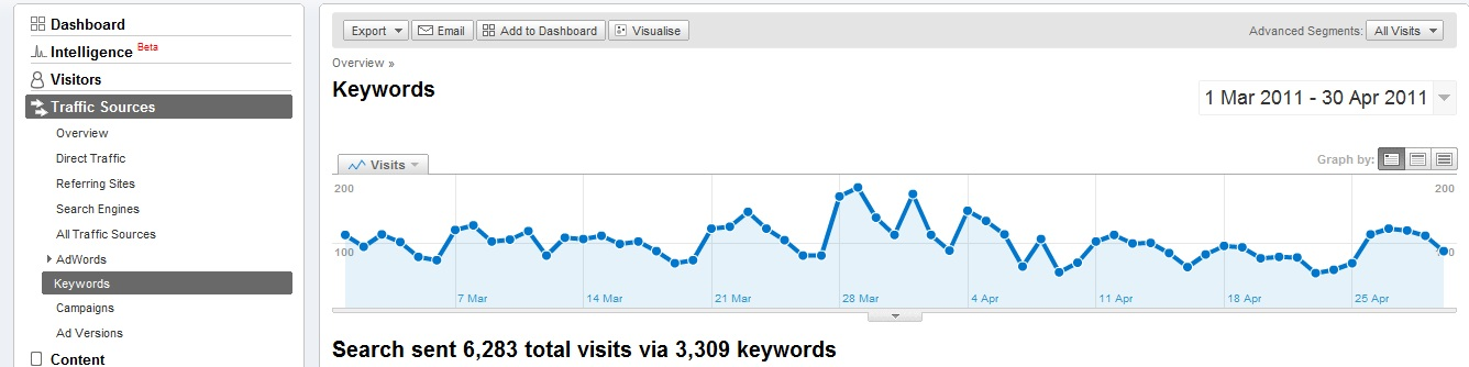 keywords_Analytics