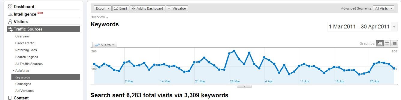 keywords_Analytics