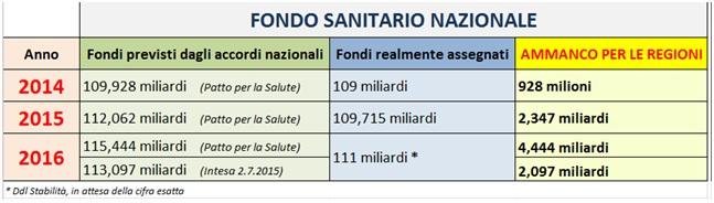 fondo_sanitario_nazionale