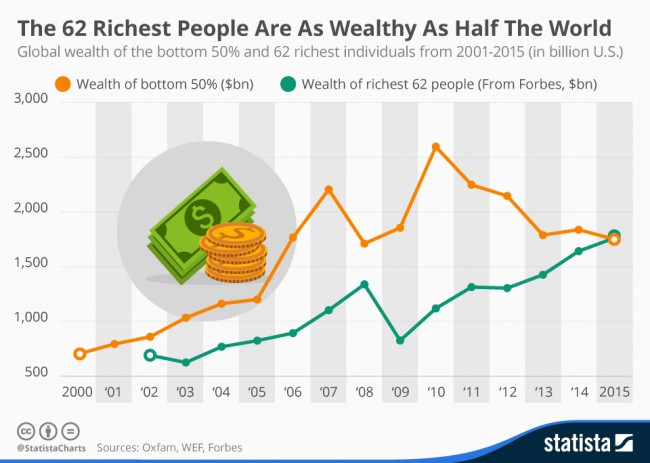 chartoftheday_4249_the_62_richest_people_are_as_wealthy_as_half_the_world_n1-e1453222299821