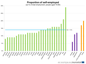 IMG graph news self employment