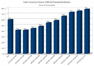 Voter Turnout by Income