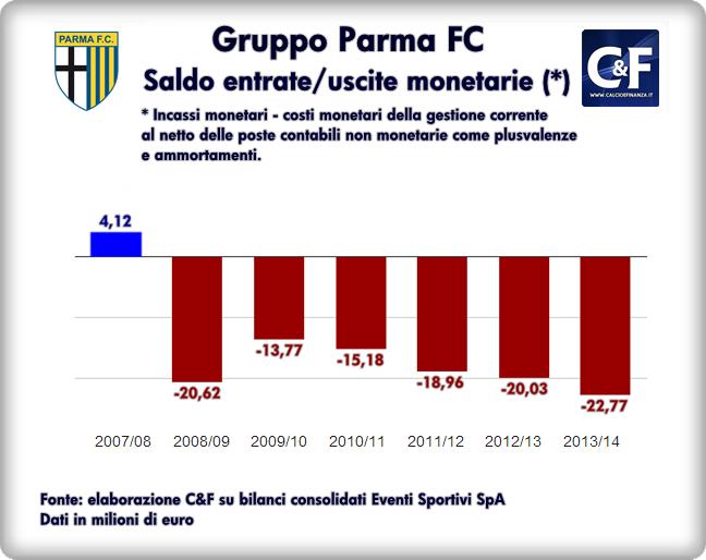 Parma-saldo-entrate-uscite-monetarie-2008-2014