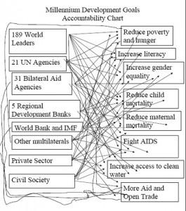 mdg-accountability-chart1