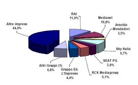 La quota di Sky (Autorità per le Tlc, 2007)