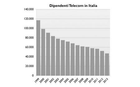 I dipendenti di Telecom dimezzati dal 1999 a oggi