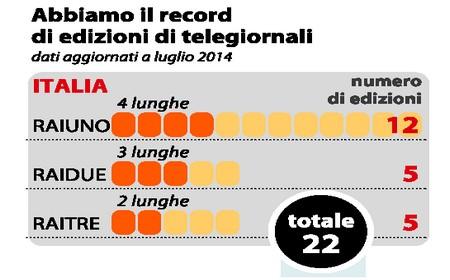 Fonte: La Repubblica, numero del 2 agosto