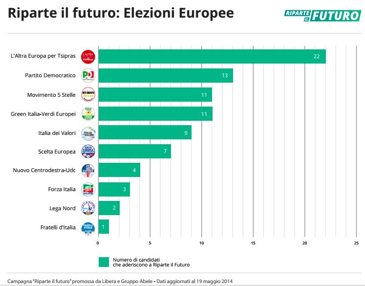 Riparte il Futuro - Candidati