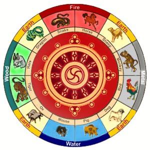 tibet zodiac