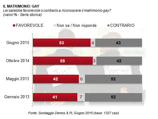 Matrimonio gay - orientamento generale