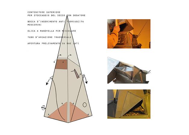 piramide schema componenti 72