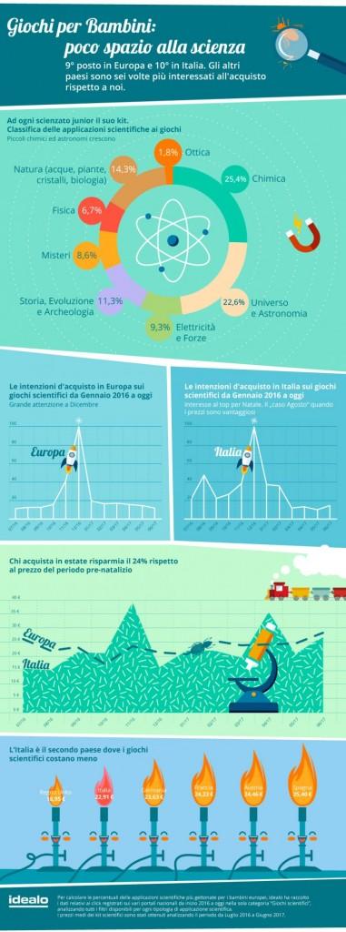 Infografica idealo - 2. Giochi Scienza_Tendenze
