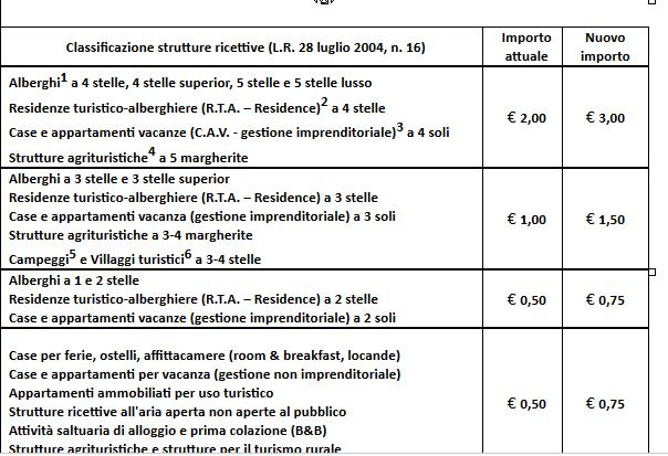 Awesome Tassa Di Soggiorno Bologna Contemporary - Idee Arredamento ...
