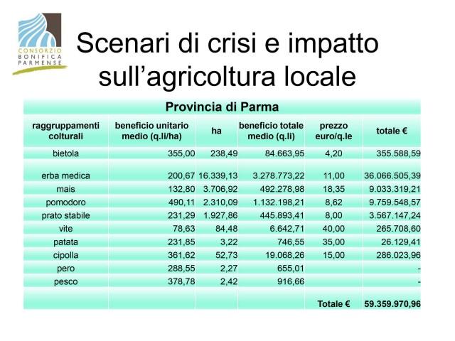 Dati-impatto-agricoltura-locale