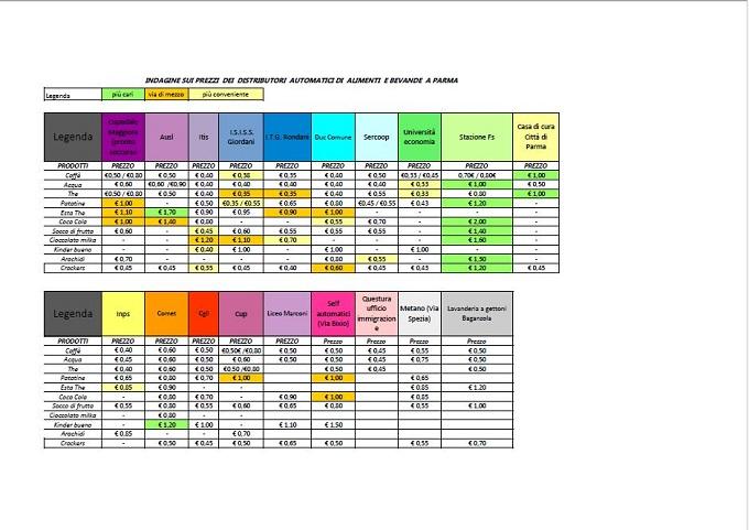 tabella distributori