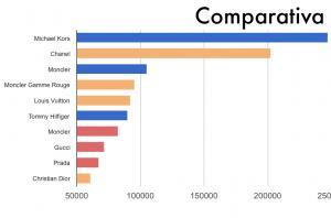 Comparativa WWW